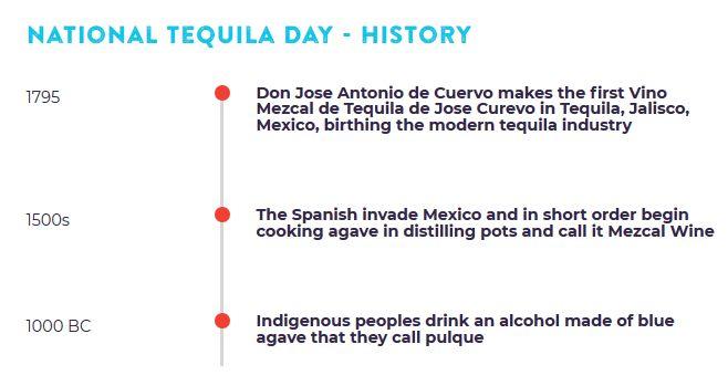 Tequila Timeline